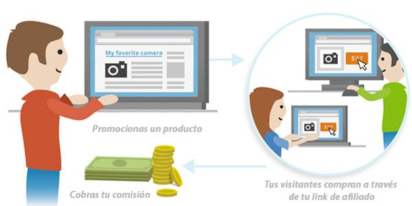 Marketing de Afiliación es No.1 para Monetizar una Web.