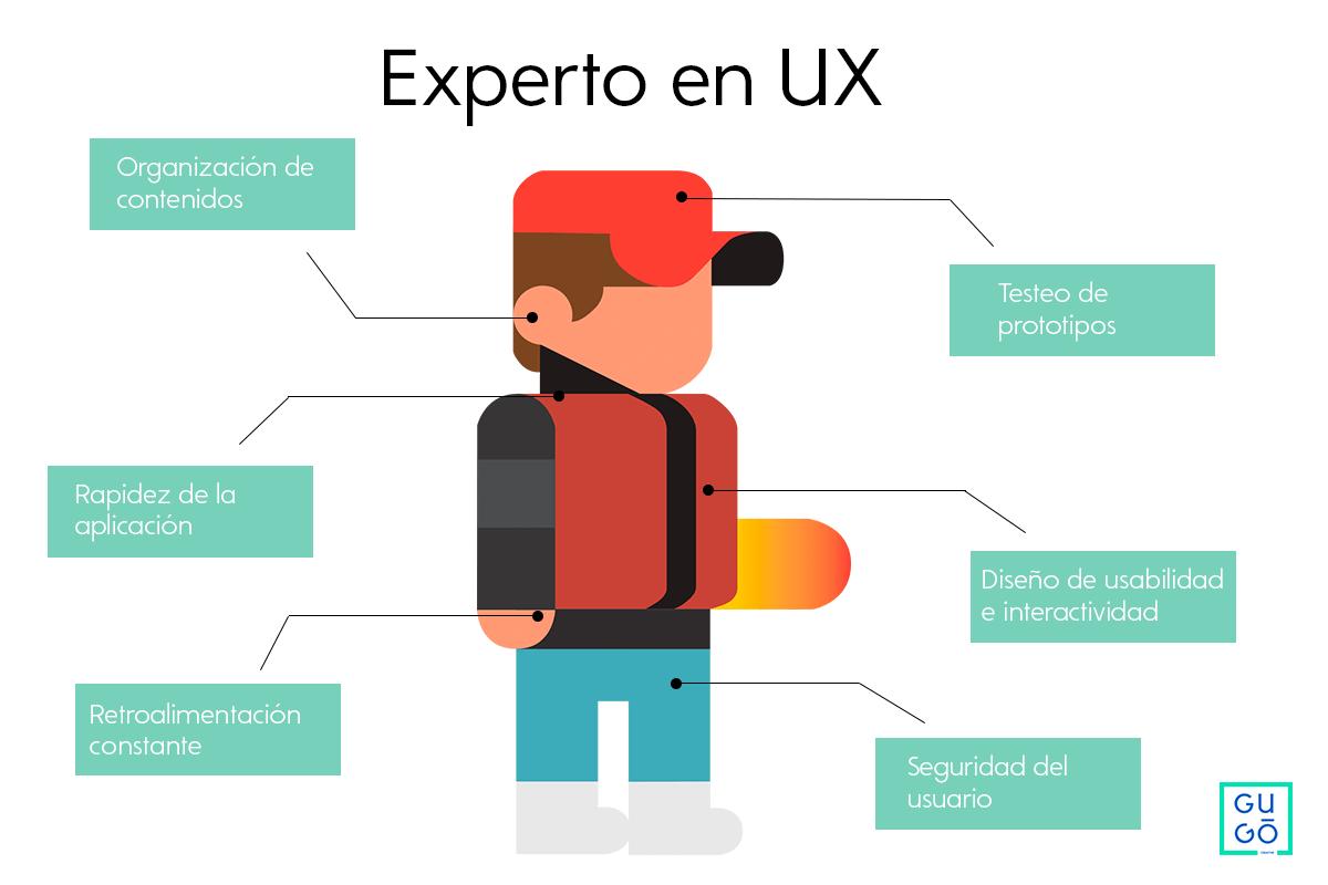 UX Diseño de Experiencia de Usuario